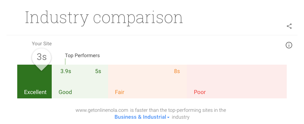 good website speed comparison from google