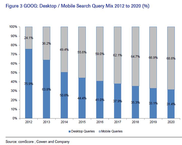 mobile friendly google queries
