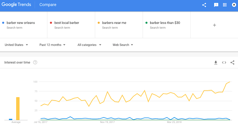 what are keywords and how to find them using google trends