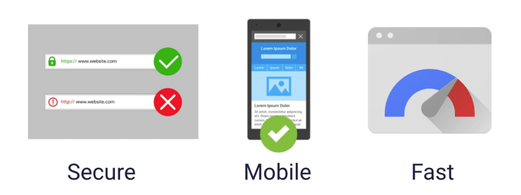 A website must be secure, mobile, and fast.