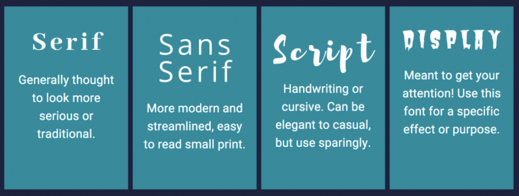 Examples of serif, sans serif, script, and display fonts.